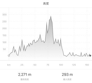 うみやまサイクリング標高