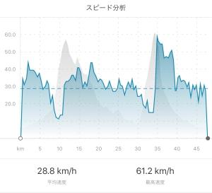 ロードバイク平均速度